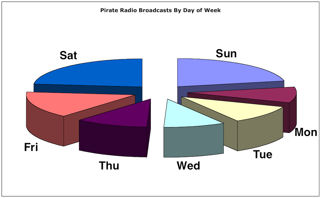30 below shortwave pirate radio in north america and around the next we can see how much activity there is for each day of the week