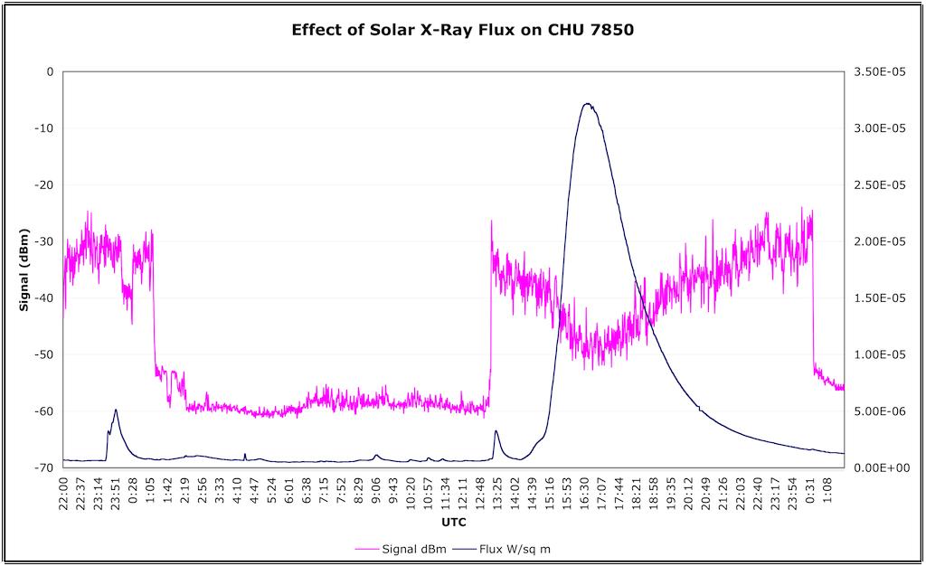 CHU 7850 Signal Graph