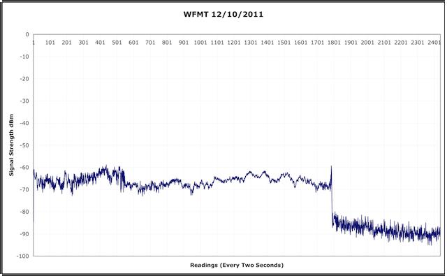 WFMT Signal Strength