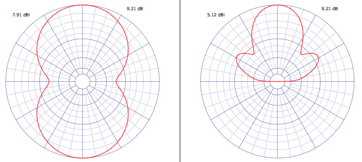 e dipole radiation pattern