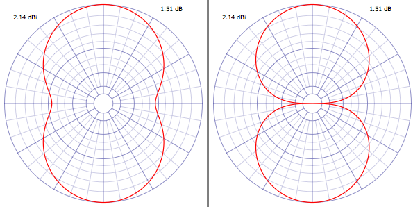 free space dipole radiation pattern