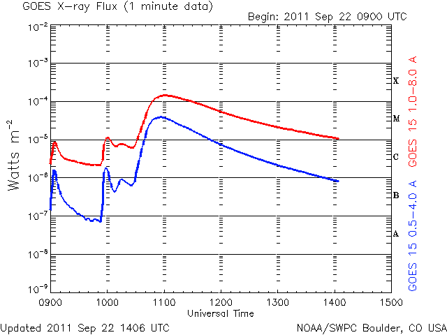 X-Ray Graph of Solar Flare