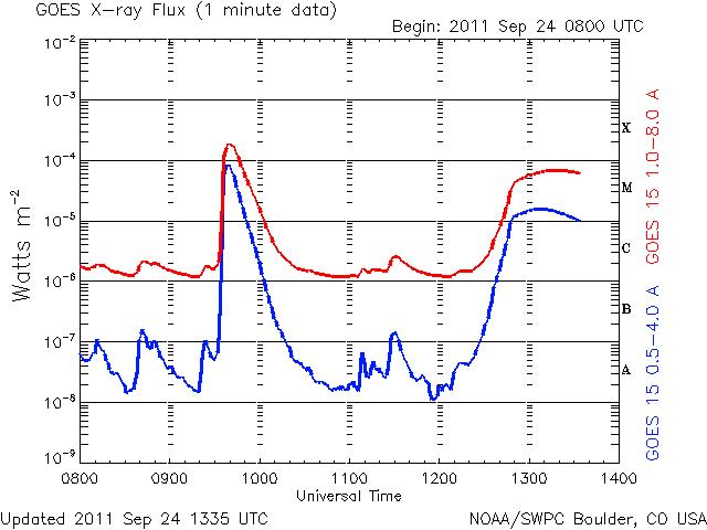 x ray flare chart
