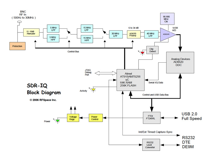 sdr-iq block diagram